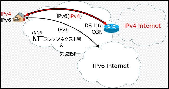 transixとは? IPoE接続で高速インターネット速度制限回避する。