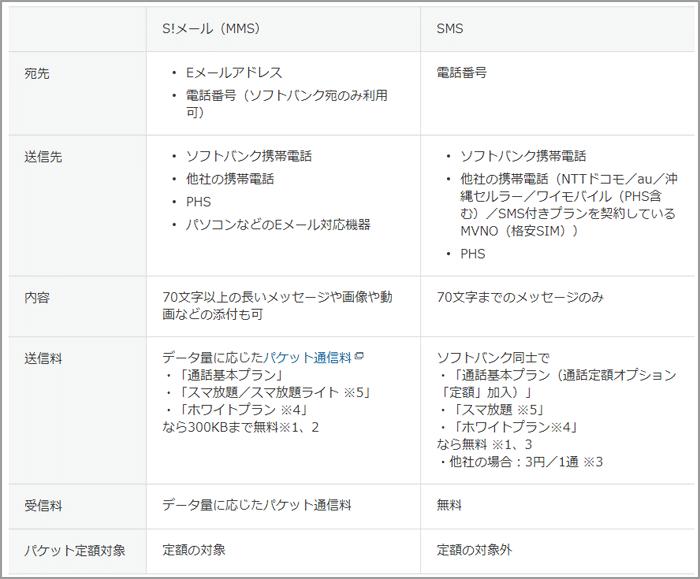 送信に失敗しました 13431 SoftBank