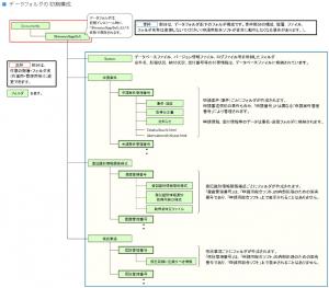 ドキュメント移動 で Documents ができてしまう。Windows10