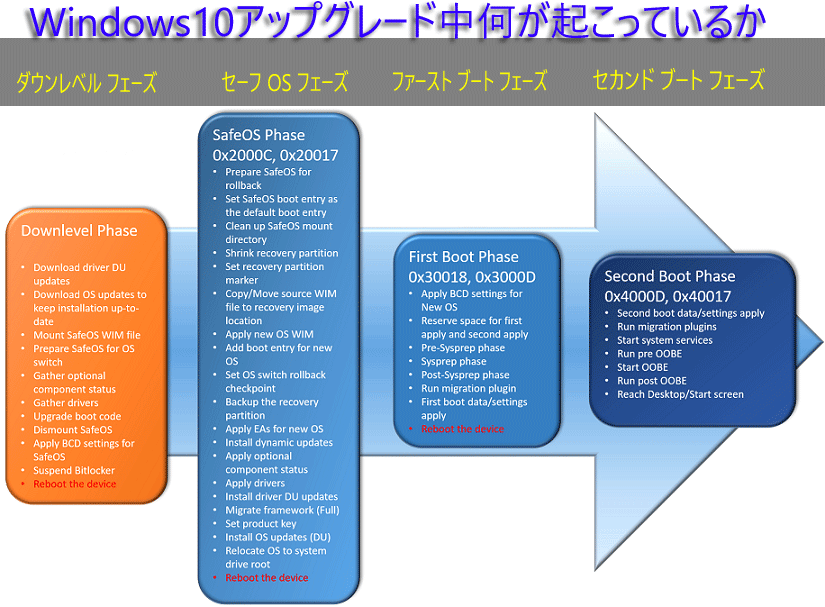Windows10アップグレード失敗する-事例別解決