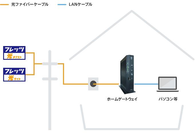 2020.5.20 NTTホームゲートウェイになにがあった!?