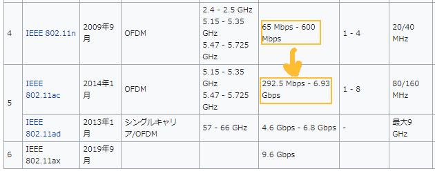 ノートPCの無線LAN(wifi)接続スピードを速く。