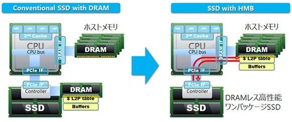 HMBのNVMe SSD