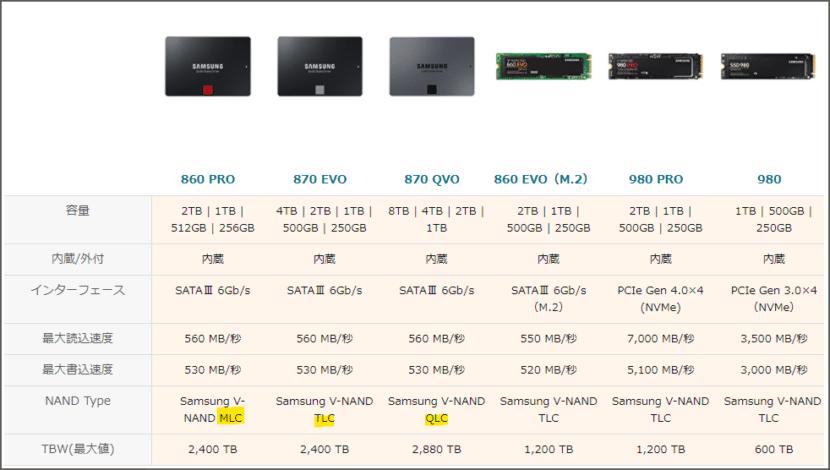 今のWindows10 HDDモデルでは実用にならないSSD替
